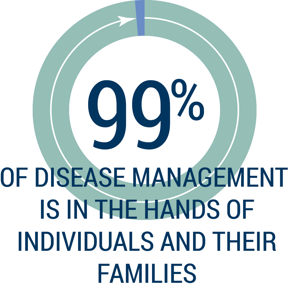 chronic disease managment The global response to the rise in prevalence of chronic disease is a focus on the way services are managed and delivered, in which nurses are seen as central in shaping patient experience.